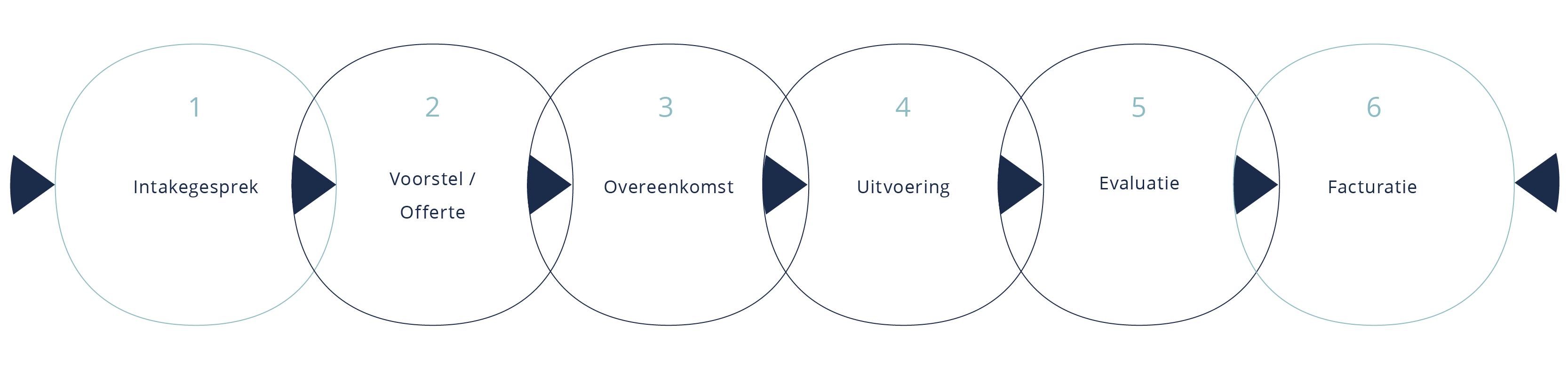 Administratieve bedrijfsondersteuning proces - Opti Office Solutions